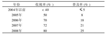 表1 病虫电视预报编辑制作设备的节目收视率和普及率