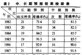 表2中、长期预报效果检验表