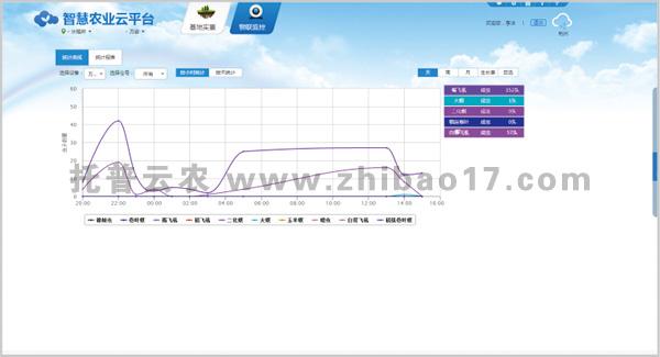 智能虫情测报灯管理云平台界面2